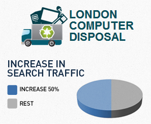 SEO for London Computer Disposal