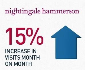 Nightingale Hammerson SEO Case Study